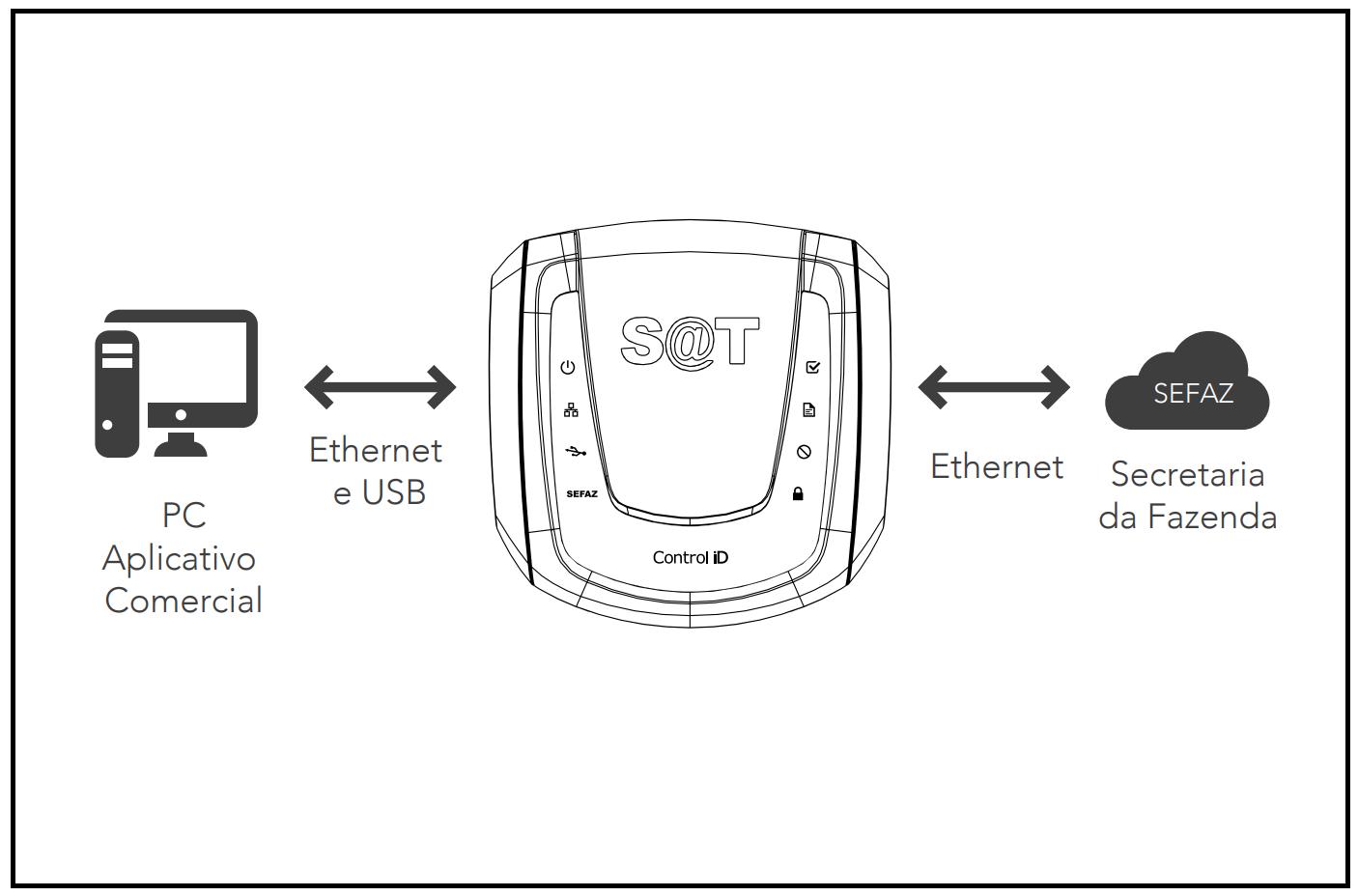 Diagrama de instalação do SAT iD
