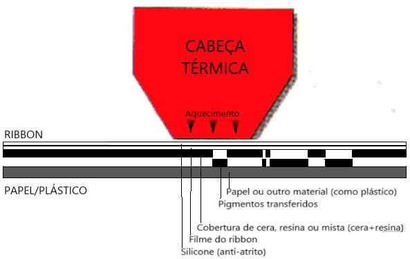 Impressora Térmica Cabeça de Impressão