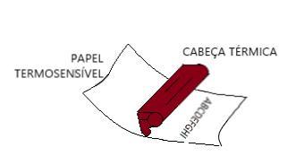 papel de impressora térmica