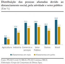 Distribuição das pessoas afastadas devido ao distanciamento social, pela atividade e setor público