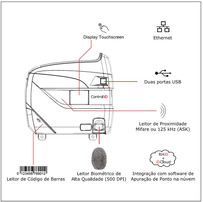 Diagrama de instalação do iDClass
