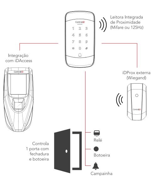 Diagrama de instalação do iDTouch