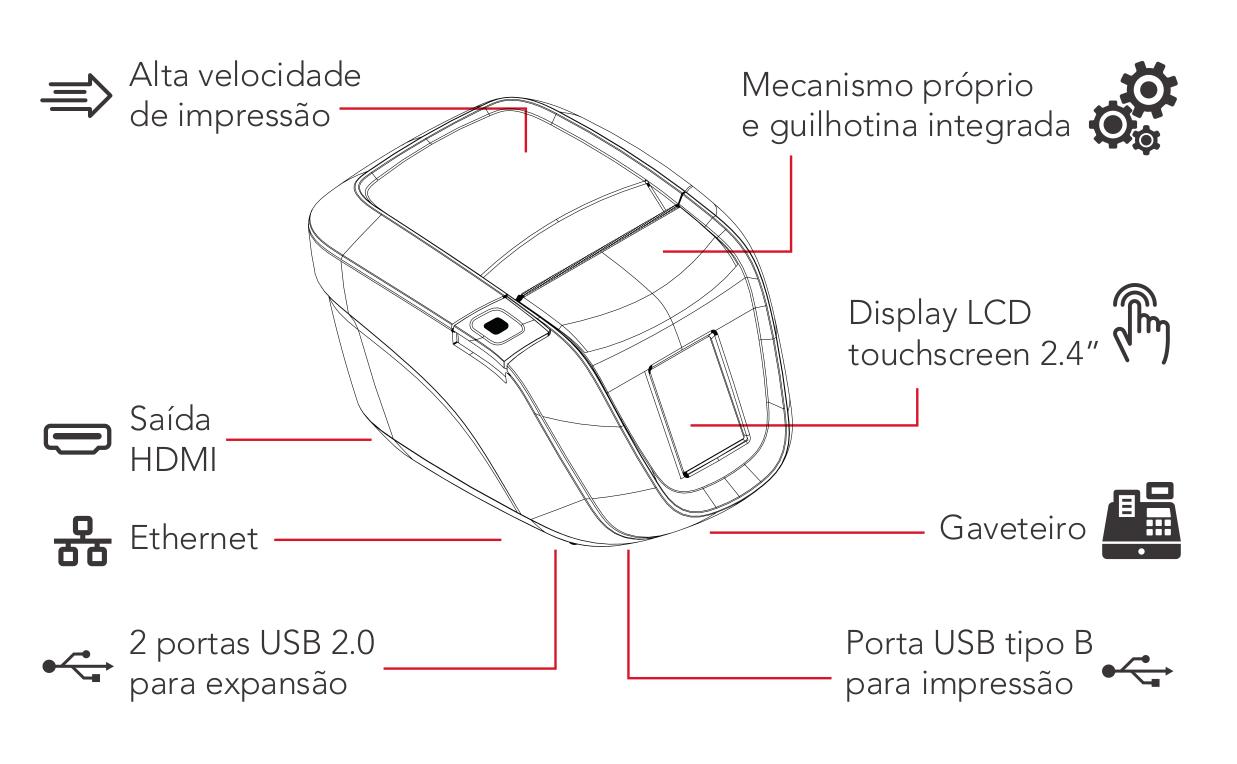 Diagrama de instalação da Print iD Touch