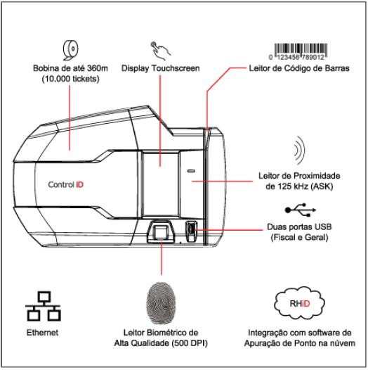 Diagrama de instalação do iDAccess